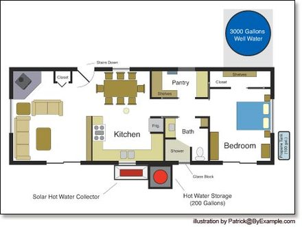 Small House Plans Simple House Plans