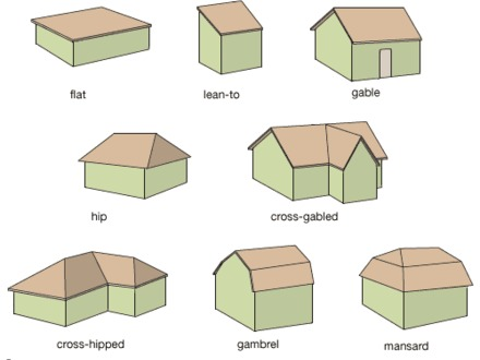 Different Roof Shapes Gable Roof Shape