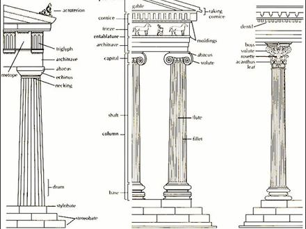 Ancient Greek Temples Architecture Ancient Greek Architecture Columns