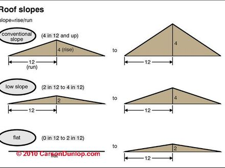 Low slope roof detail low slope roof pitch new house for Low pitch roof house plans
