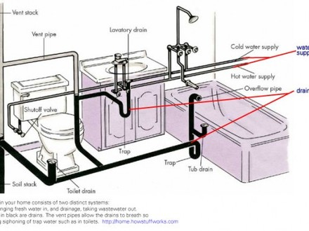 plumbing riser diagram for plumbing tree diagram country kitchens with white cabinets small white kitchen ... #1