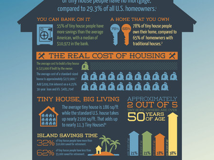 Tiny House Infographic Tiny House Listings
