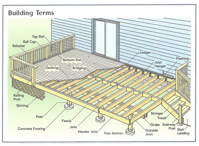 Basic deck building plans simple 10x10 deck plan house for Home building terms