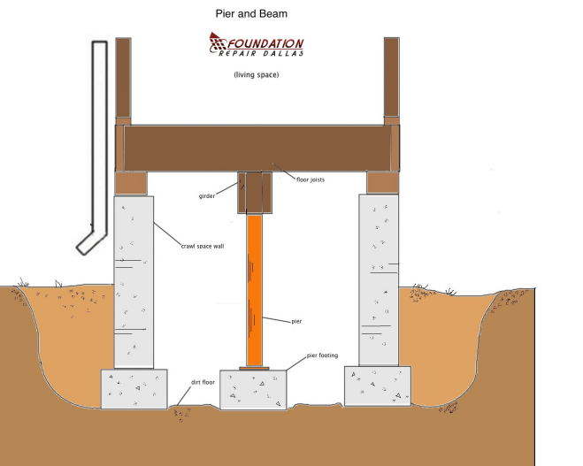 Crawl space foundation pier and beam foundation repair for Crawl space foundation design