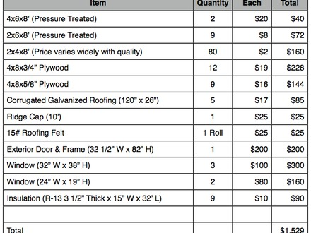 Tiny House Building Material List Tiny House for Supply List