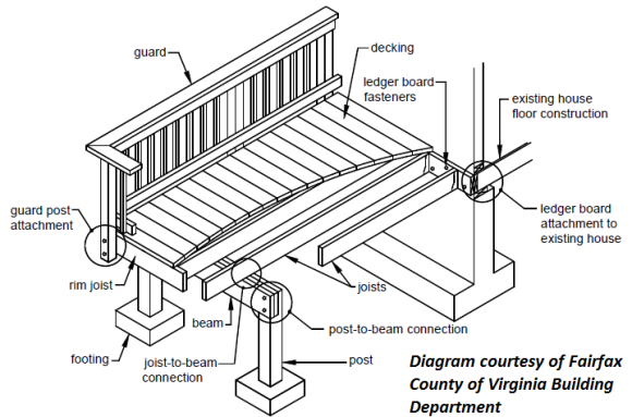 Building A Deck Deck Construction Diagram  Deck Schematics