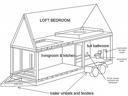 Tips To Find House Blueprints furthermore Single Wide Mobile Homes as well Pdf Diy Small Cabin Floor Plan Ideas Download Small Woodworking Shop Layout as well 230b1c51a208e8fc Tumbleweed Tiny House Floor Plans Tiny House On Wheels Plans as well Log Home Plans 11 Totally Free Diy Cabin. on tiny house trailer plans